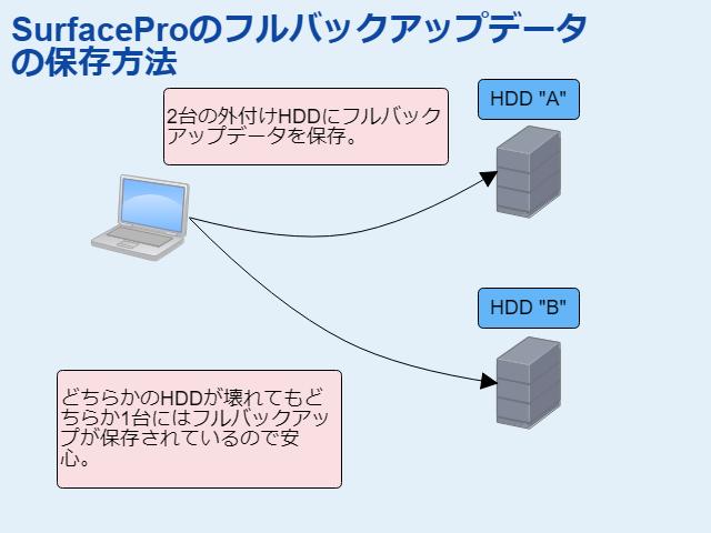 SurrfaceProのフルバックアップデータ保存