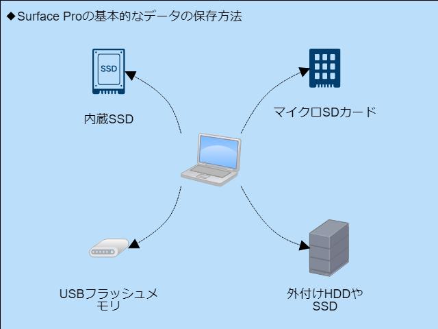 サーフェスプロンの基本的なデータ保存方法